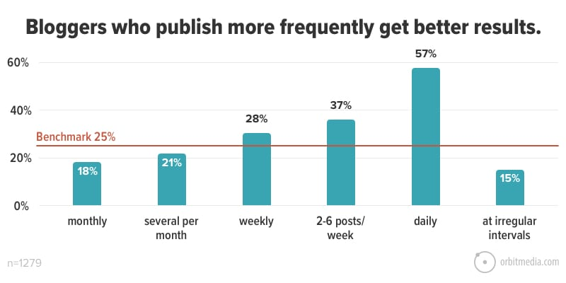 Graph showing results of blog posting frequency from Orbit Media's study