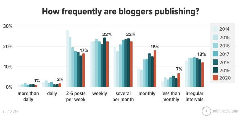 Graph showing how often people blog from Orbit Media's study