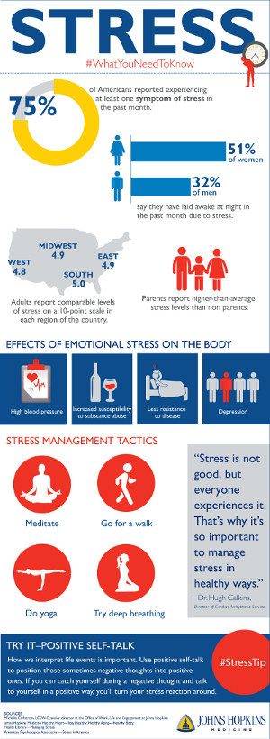 stress infographic from Johns Hopkins