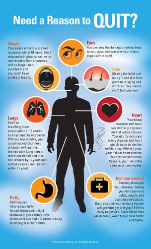 smoking infographic from UVA health