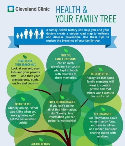 Cleveland Clinic – Family tree infographic sample from Cleveland Clinic