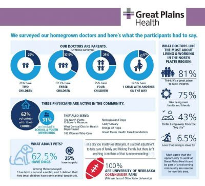 Great Plains – Healthcare infographic example from Great Plains