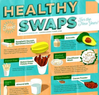 Healthy swaps – Healthy eating infographic from Lexi's Clean Kitchen