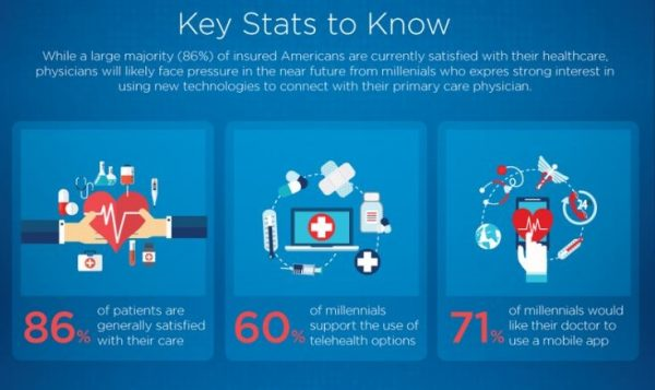Salesforce infographic on millennials and healthcare