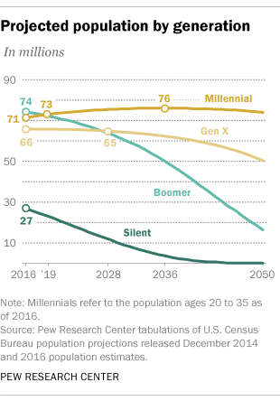 Pew research graph showing the population of millennials vs. baby boomers