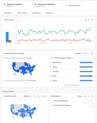 A Google Trends example