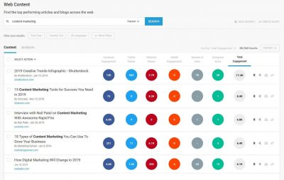 An example of Buzzsumo results