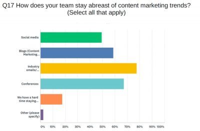 Survey responses for how to stay on top of industry trends