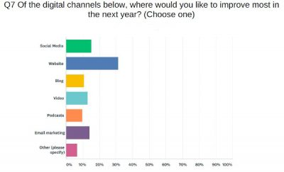 Survey response graph for top marketing channels to improve