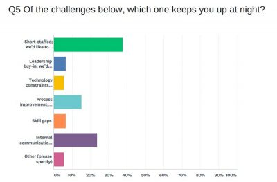 Survey responses for top challenges healthcare marketers face
