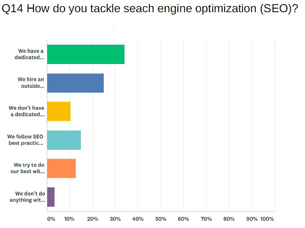 Survey responses for how marketers tackle SEO