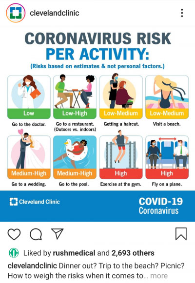 A COVID-19 risk infographic from the Cleveland Clinic Instagram feed.