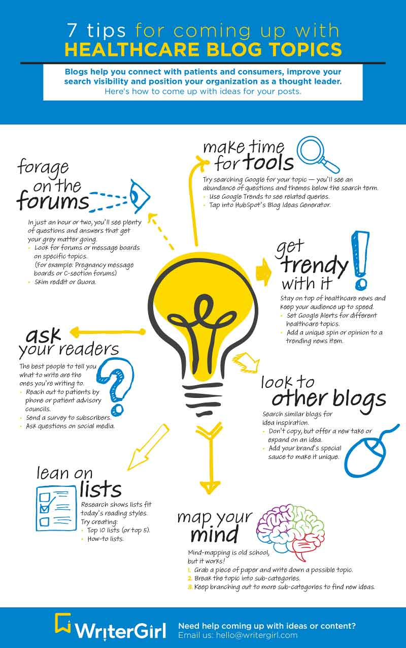 Infographic with 7 tips on how to brainstorm blog post ideas for healthcare
