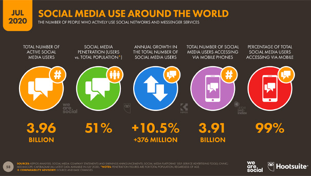 social media behaviors statistic chart July 2020